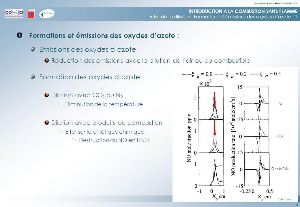 Soutenance de thèse – 5 octobre 2005 16 CO 2 N2N2 Gaz brûlés (Choi - 1998) Formations et émissions des oxydes dazote : INTRODUCTION A LA COMBUSTION SANS FLAMME Effet de la dilution : Formations et émissions des oxydes dazote - 1 Emissions des oxydes dazote Formation des oxydes dazote Réduction des émissions avec la dilution de lair ou du combustible Dilution avec CO 2 ou N 2 Diminution de la température Dilution avec produits de combustion Effet sur la cinétique chimique.