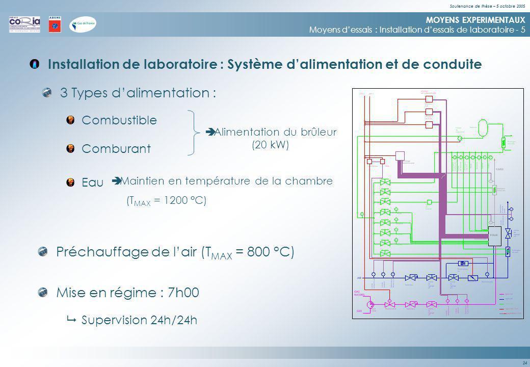 Soutenance de thèse – 5 octobre 2005 24 Installation de laboratoire : Système dalimentation et de conduite MOYENS EXPERIMENTAUX Moyens dessais : Installation dessais de laboratoire - 5 Combustible Comburant Eau 3 Types dalimentation : Alimentation du brûleur (20 kW) Maintien en température de la chambre (T MAX = 1200 °C) Supervision 24h/24h Préchauffage de lair (T MAX = 800 °C) Mise en régime : 7h00