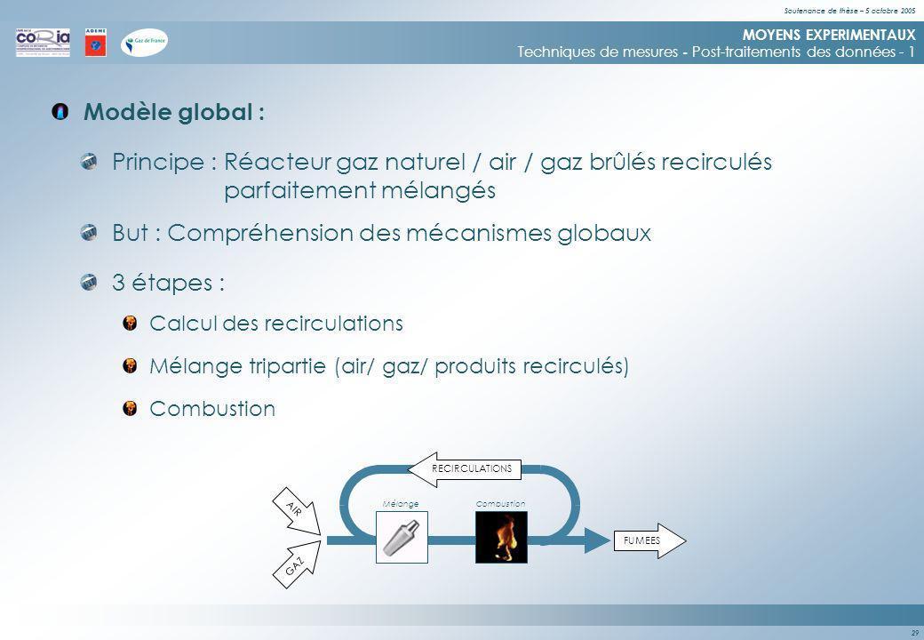 Soutenance de thèse – 5 octobre 2005 29 Principe : Réacteur gaz naturel / air / gaz brûlés recirculés parfaitement mélangés AIR GAZ FUMEES Modèle global : MOYENS EXPERIMENTAUX Techniques de mesures - Post-traitements des données - 1 RECIRCULATIONS MélangeCombustion 3 étapes : But : Compréhension des mécanismes globaux Calcul des recirculations Mélange tripartie (air/ gaz/ produits recirculés) Combustion