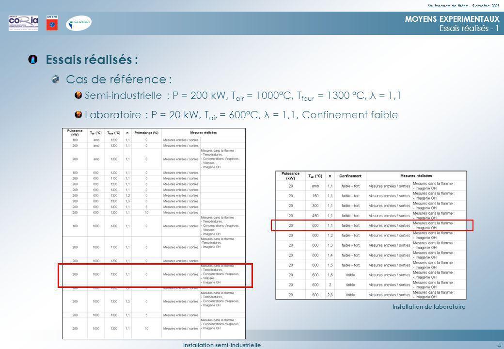 Soutenance de thèse – 5 octobre 2005 35 Essais réalisés : MOYENS EXPERIMENTAUX Essais réalisés - 1 Cas de référence : Semi-industrielle : P = 200 kW, T air = 1000°C, T four = 1300 °C, λ = 1,1 Installation semi-industrielle Laboratoire : P = 20 kW, T air = 600°C, λ = 1,1, Confinement faible Installation de laboratoire