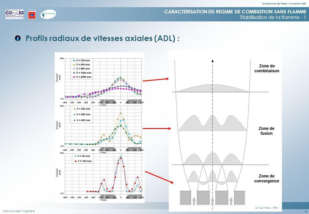 Soutenance de thèse – 5 octobre 2005 39 (Lin & Sheu - 1991) Profils radiaux de vitesses axiales (ADL) : CARACTERISATION DU REGIME DE COMBUSTION SANS FLAMME Stabilisation de la flamme - 1 Installation semi-industrielle min Max min Max min Max