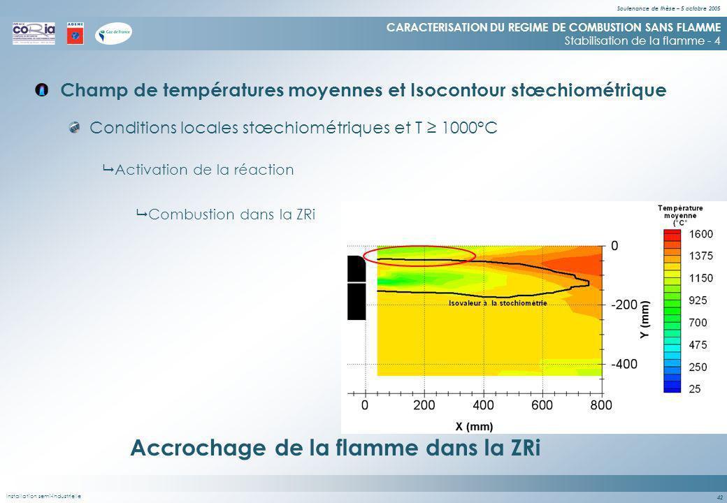 Soutenance de thèse – 5 octobre 2005 42 Champ de températures moyennes et Isocontour stœchiométrique CARACTERISATION DU REGIME DE COMBUSTION SANS FLAMME Stabilisation de la flamme - 4 Conditions locales stœchiométriques et T 1000°C Accrochage de la flamme dans la ZRi Activation de la réaction Combustion dans la ZRi Installation semi-industrielle