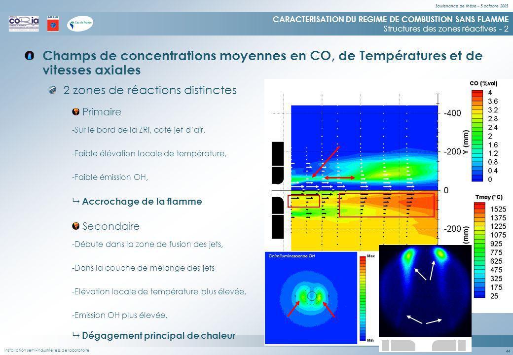 Soutenance de thèse – 5 octobre 2005 44 Champs de concentrations moyennes en CO, de Températures et de vitesses axiales CARACTERISATION DU REGIME DE COMBUSTION SANS FLAMME Structures des zones réactives - 2 2 zones de réactions distinctes -Sur le bord de la ZRi, coté jet dair, -Faible élévation locale de température, -Débute dans la zone de fusion des jets, -Elévation locale de température plus élevée, -Dans la couche de mélange des jets Primaire Secondaire Accrochage de la flamme Dégagement principal de chaleur -Faible émission OH, -Emission OH plus élevée, Installation semi-industrielle Chimiluminescence OH & de laboratoire