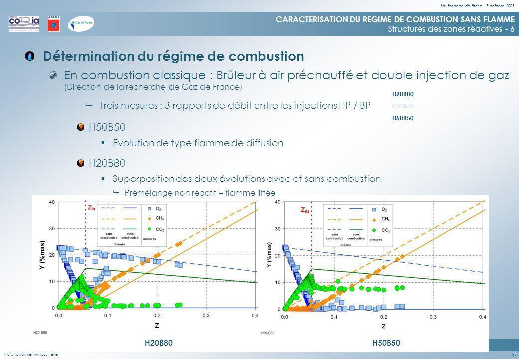 Soutenance de thèse – 5 octobre 2005 47 H50B50 Evolution de type flamme de diffusion H20B80 Détermination du régime de combustion CARACTERISATION DU REGIME DE COMBUSTION SANS FLAMME Structures des zones réactives - 6 Installation semi-industrielle En combustion classique : Brûleur à air préchauffé et double injection de gaz (Direction de la recherche de Gaz de France) Trois mesures : 3 rapports de débit entre les injections HP / BP H33B67 H50B50 H20B80 H33B67 H50B50 H20B80 Superposition des deux évolutions avec et sans combustion H20B80H50B50 Prémélange non réactif – flamme liftée