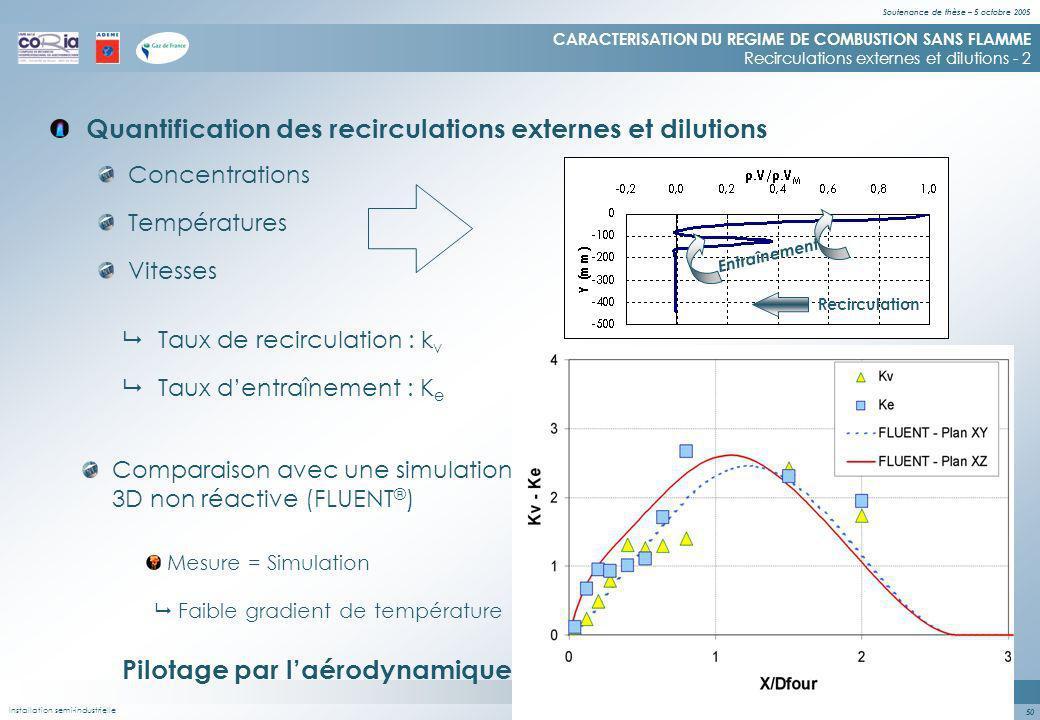 Soutenance de thèse – 5 octobre 2005 50 Quantification des recirculations externes et dilutions CARACTERISATION DU REGIME DE COMBUSTION SANS FLAMME Recirculations externes et dilutions - 2 Concentrations Températures Vitesses Entraînement Recirculation Taux de recirculation : k v Taux dentraînement : K e Comparaison avec une simulation 3D non réactive (FLUENT ® ) Mesure = Simulation Faible gradient de température Pilotage par laérodynamique Installation semi-industrielle