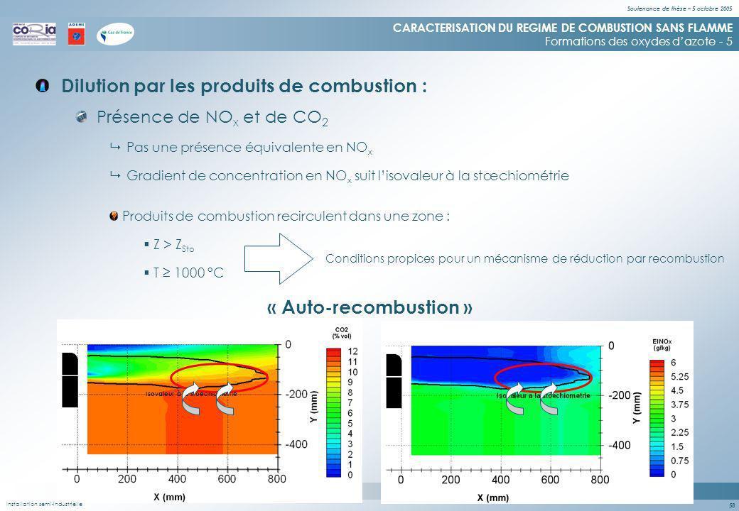 Soutenance de thèse – 5 octobre 2005 58 Dilution par les produits de combustion : CARACTERISATION DU REGIME DE COMBUSTION SANS FLAMME Formations des oxydes dazote - 5 Isovaleur à la stoechiométrie Présence de NO x et de CO 2 Pas une présence équivalente en NO x Gradient de concentration en NO x suit lisovaleur à la stœchiométrie Produits de combustion recirculent dans une zone : Z > Z Sto T 1000 °C Conditions propices pour un mécanisme de réduction par recombustion « Auto-recombustion » Installation semi-industrielle
