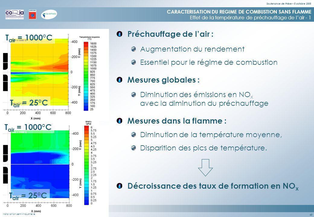 Soutenance de thèse – 5 octobre 2005 60 (Flamme - 2000) Installation semi-industrielle & de laboratoire Mesures globales : CARACTERISATION DU REGIME DE COMBUSTION SANS FLAMME Effet de la température de préchauffage de lair - 1 Diminution des émissions en NO x avec la diminution du préchauffage Mesures dans la flamme : Diminution de la température moyenne, Disparition des pics de température.