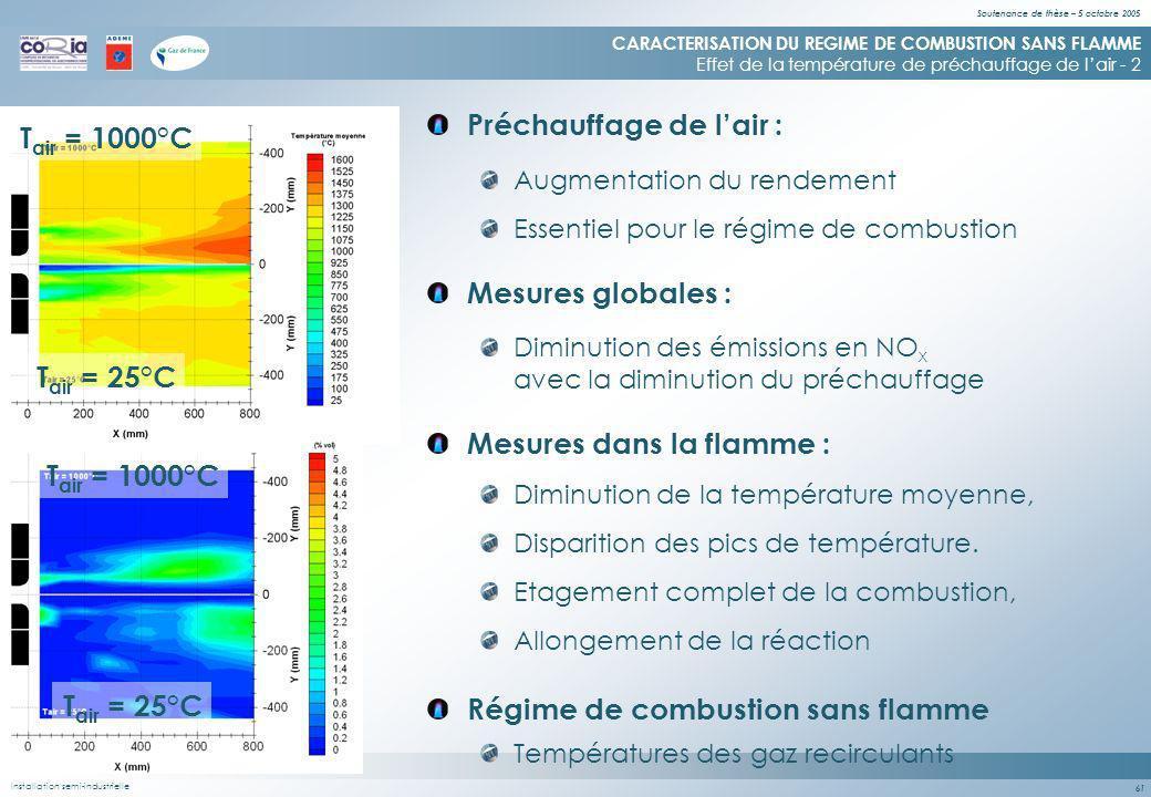 Soutenance de thèse – 5 octobre 2005 61 CARACTERISATION DU REGIME DE COMBUSTION SANS FLAMME Effet de la température de préchauffage de lair - 2 Etagement complet de la combustion, Allongement de la réaction Installation semi-industrielle T air = 1000°C T air = 25°C Régime de combustion sans flamme Températures des gaz recirculants Mesures globales : Diminution des émissions en NO x avec la diminution du préchauffage Mesures dans la flamme : Diminution de la température moyenne, Disparition des pics de température.