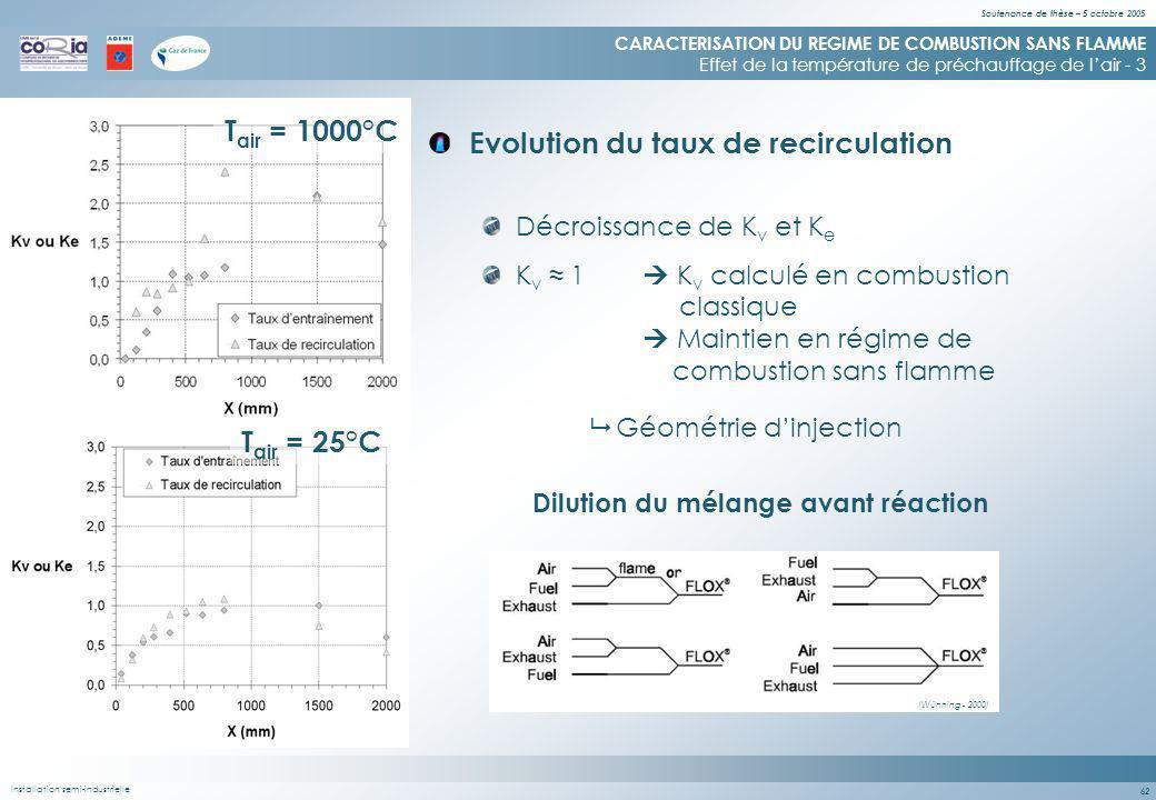 Soutenance de thèse – 5 octobre 2005 62 Evolution du taux de recirculation CARACTERISATION DU REGIME DE COMBUSTION SANS FLAMME Effet de la température de préchauffage de lair - 3 Décroissance de K v et K e K v 1 K v calculé en combustion classique Maintien en régime de combustion sans flamme Installation semi-industrielle T air = 1000°C T air = 25°C Géométrie dinjection Dilution du mélange avant réaction (Wünning - 2000)