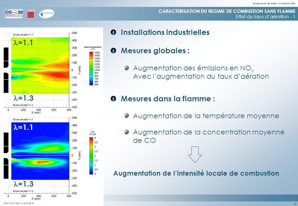Soutenance de thèse – 5 octobre 2005 64 (Quinqueneau – 2001) Installation semi-industrielle & de laboratoire Mesures globales : CARACTERISATION DU REGIME DE COMBUSTION SANS FLAMME Effet du taux daération - 1 Augmentation des émissions en NO x Avec laugmentation du taux daération Mesures dans la flamme : Augmentation de la température moyenne Augmentation de la concentration moyenne de CO =1.1 =1.3 =1.1 =1.3 Augmentation de lintensité locale de combustion Installation semi-industrielle Installations industrielles