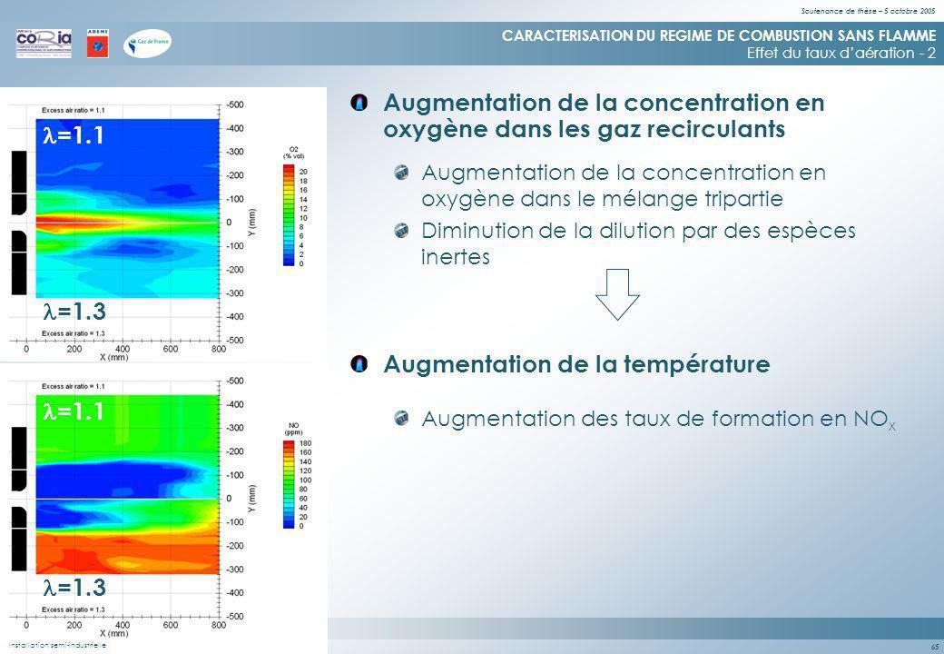 Soutenance de thèse – 5 octobre 2005 65 Augmentation de la concentration en oxygène dans les gaz recirculants CARACTERISATION DU REGIME DE COMBUSTION SANS FLAMME Effet du taux daération - 2 Augmentation de la concentration en oxygène dans le mélange tripartie Augmentation de la température Augmentation des taux de formation en NO x =1.1 =1.3 Diminution de la dilution par des espèces inertes Installation semi-industrielleInstallation semi-industrielle & de laboratoire =1.1 =1.3 Installation semi-industrielle