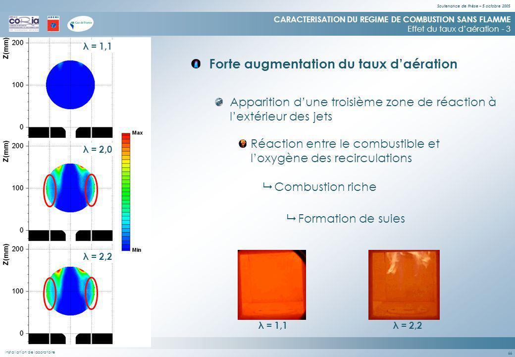 Soutenance de thèse – 5 octobre 2005 66 Forte augmentation du taux daération CARACTERISATION DU REGIME DE COMBUSTION SANS FLAMME Effet du taux daération - 3 Apparition dune troisième zone de réaction à lextérieur des jets Réaction entre le combustible et loxygène des recirculations Installation de laboratoire λ = 1,1 λ = 2,0 λ = 2,2 Combustion riche Formation de suies λ = 1,1λ = 2,2