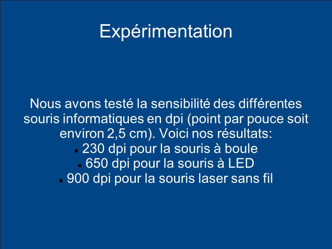 Expérimentation Nous avons testé la sensibilité des différentes souris informatiques en dpi (point par pouce soit environ 2,5 cm).