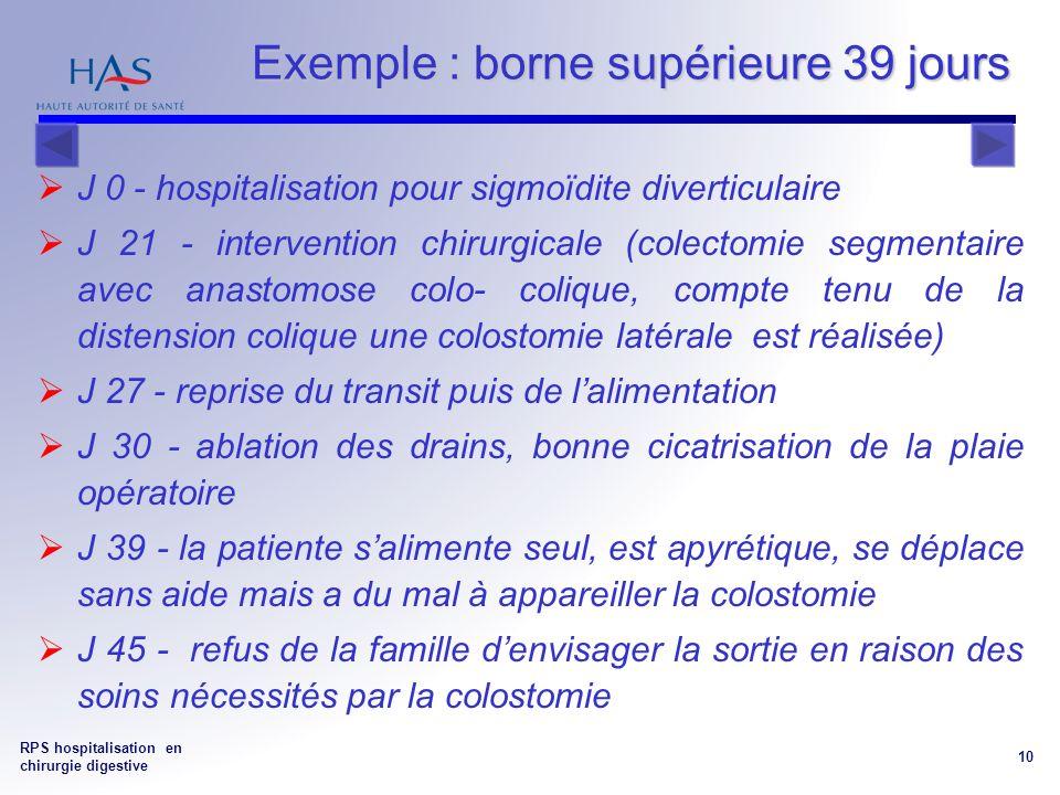 RPS hospitalisation en chirurgie digestive 10 Exemple : borne supérieure 39 jours J 0 - hospitalisation pour sigmoïdite diverticulaire J 21 - intervention chirurgicale (colectomie segmentaire avec anastomose colo- colique, compte tenu de la distension colique une colostomie latérale est réalisée) J 27 - reprise du transit puis de lalimentation J 30 - ablation des drains, bonne cicatrisation de la plaie opératoire J 39 - la patiente salimente seul, est apyrétique, se déplace sans aide mais a du mal à appareiller la colostomie J 45 - refus de la famille denvisager la sortie en raison des soins nécessités par la colostomie