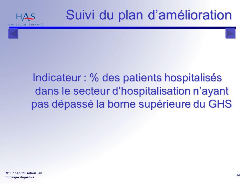 RPS hospitalisation en chirurgie digestive 24 Suivi du plan damélioration Indicateur : % des patients hospitalisés dans le secteur dhospitalisation nayant pas dépassé la borne supérieure du GHS