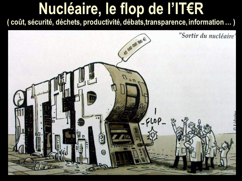 Nucléaire, le flop de lITR ( coût, sécurité, déchets, productivité, débats,transparence, information … ) Définissez l objectif de la discussion Présentez-vous