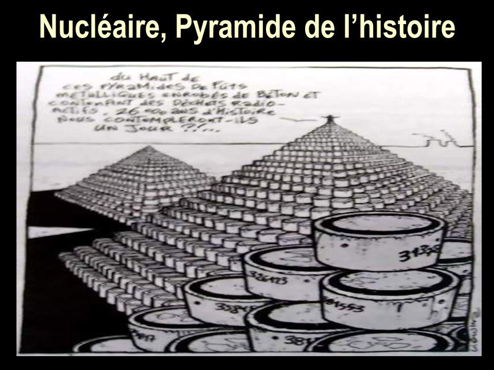 Nucléaire, Pyramide de lhistoire