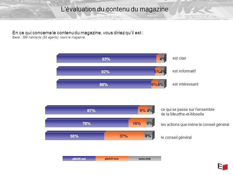 12 L évaluation du contenu du magazine En ce qui concerne le contenu du magazine, vous diriez quil est : Base : 399 habitants (53 agents) lisant le magazine.