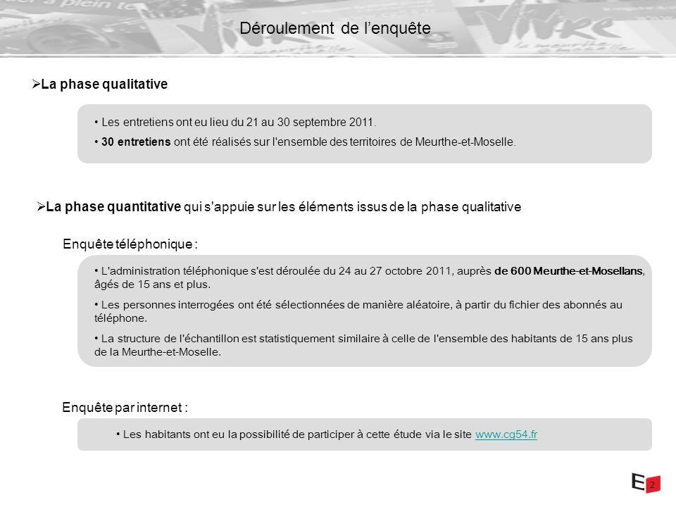 2 Déroulement de lenquête L administration téléphonique s est déroulée du 24 au 27 octobre 2011, auprès de 600 Meurthe-et-Mosellans, âgés de 15 ans et plus.