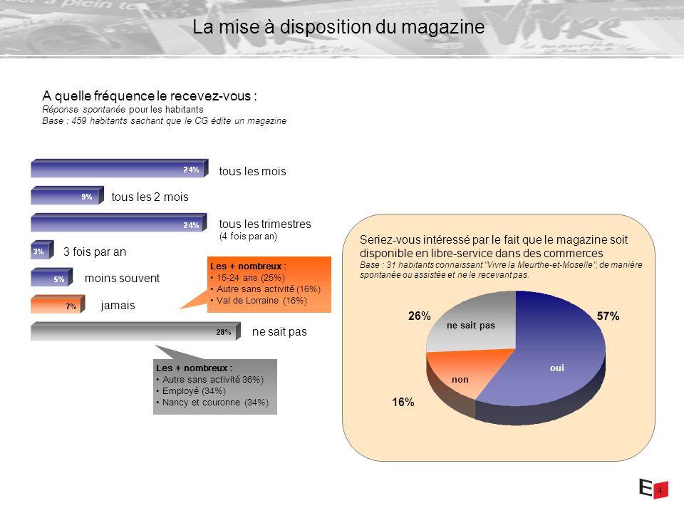 4 La mise à disposition du magazine A quelle fréquence le recevez-vous : Réponse spontanée pour les habitants Base : 459 habitants sachant que le CG édite un magazine tous les mois tous les trimestres (4 fois par an) tous les 2 mois jamais moins souvent 3 fois par an ne sait pas Les + nombreux : 15-24 ans (25%) Autre sans activité (16%) Val de Lorraine (16%) Les + nombreux : Autre sans activité 36%) Employé (34%) Nancy et couronne (34%) 57% 26% 16% Seriez-vous intéressé par le fait que le magazine soit disponible en libre-service dans des commerces Base : 31 habitants connaissant Vivre la Meurthe-et-Moselle , de manière spontanée ou assistée et ne le recevant pas.