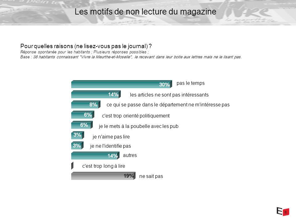 8 Les motifs de non lecture du magazine Pour quelles raisons (ne lisez-vous pas le journal) .