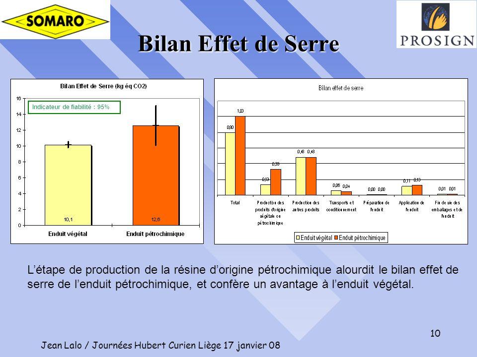 10 Bilan Effet de Serre Indicateur de fiabilité : 95% Létape de production de la résine dorigine pétrochimique alourdit le bilan effet de serre de len