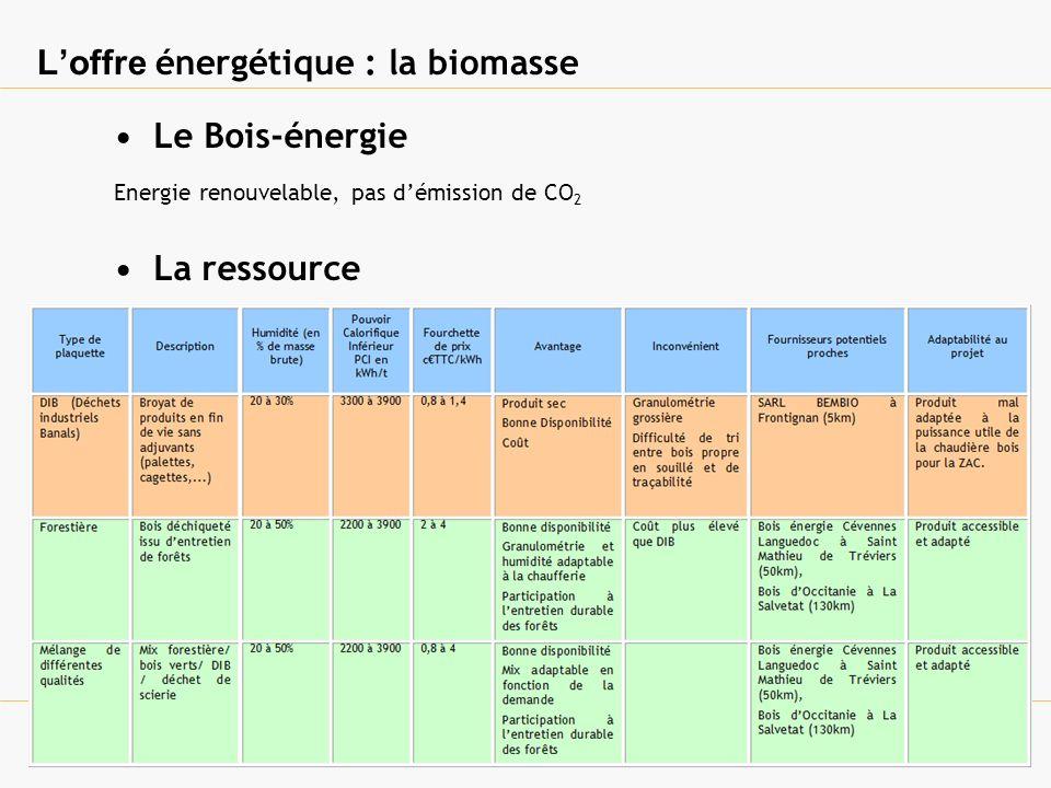 Loffre énergétique : la biomasse Le Bois-énergie Energie renouvelable, pas démission de CO 2 La ressource