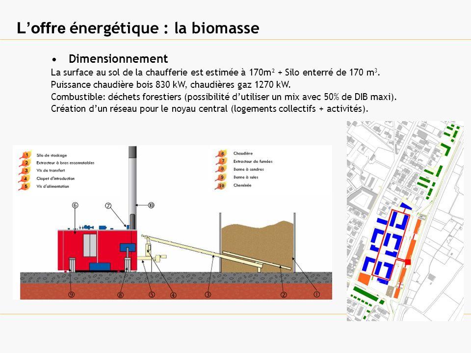 Loffre énergétique : la biomasse Dimensionnement La surface au sol de la chaufferie est estimée à 170m² + Silo enterré de 170 m 3. Puissance chaudière