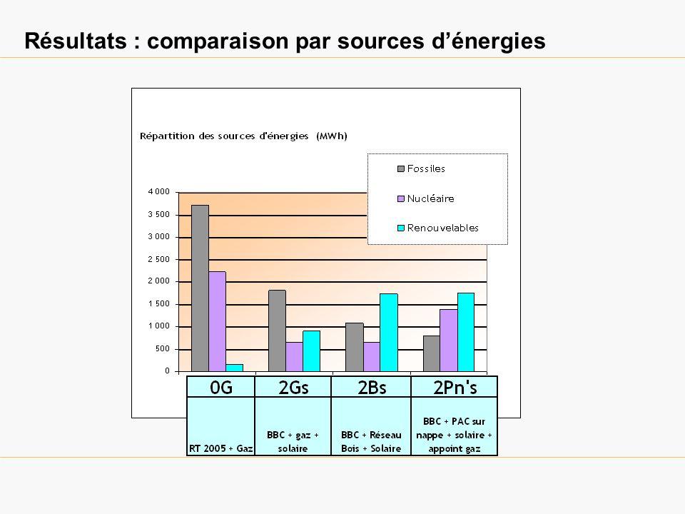 Résultats : comparaison par sources dénergies