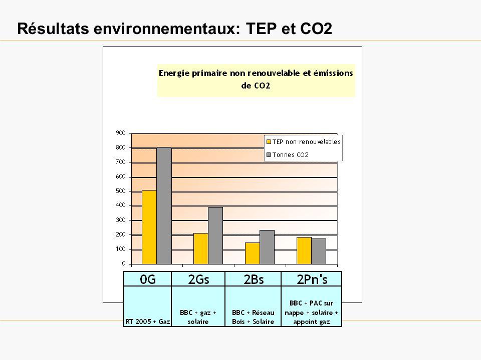 Résultats environnementaux: TEP et CO2