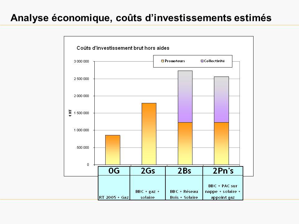 Analyse économique, coûts dinvestissements estimés