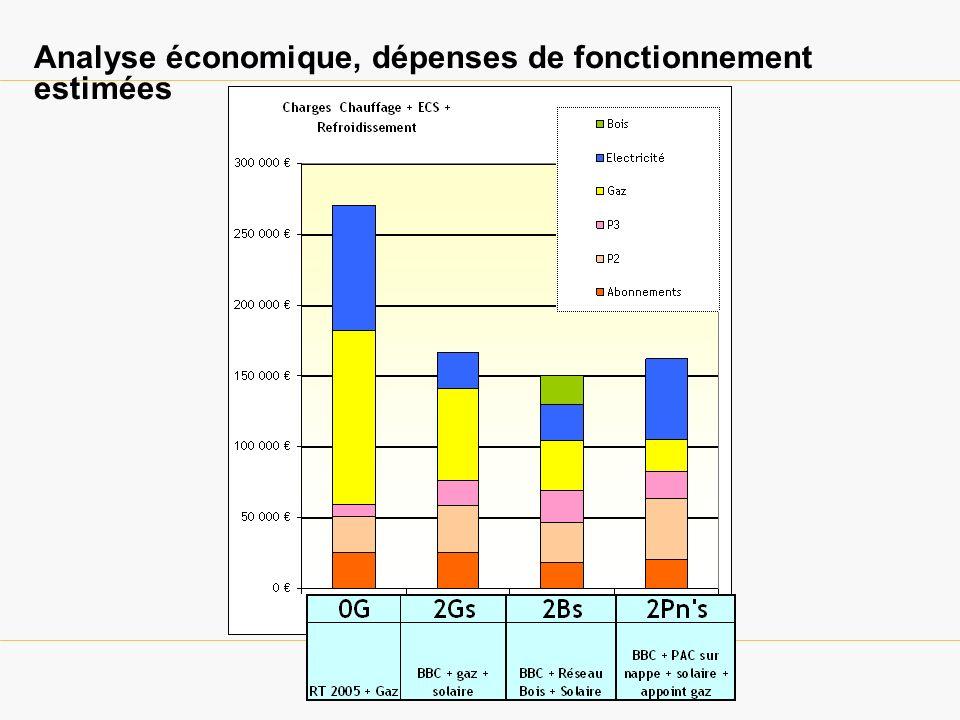 Analyse économique, dépenses de fonctionnement estimées