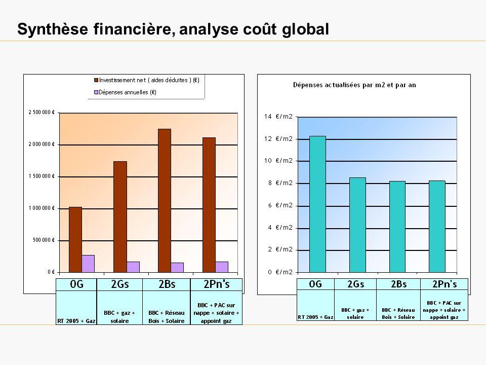 Synthèse financière, analyse coût global