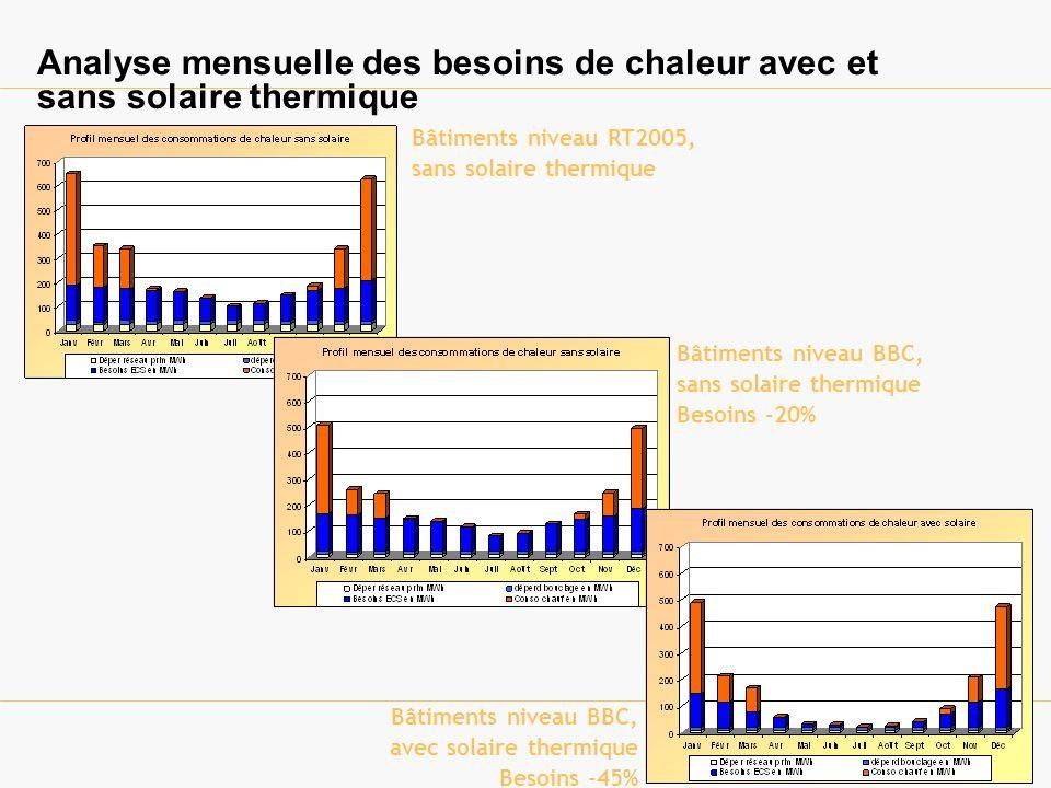 Analyse mensuelle des besoins de chaleur avec et sans solaire thermique Bâtiments niveau RT2005, sans solaire thermique Bâtiments niveau BBC, sans solaire thermique Besoins -20% Bâtiments niveau BBC, avec solaire thermique Besoins -45%