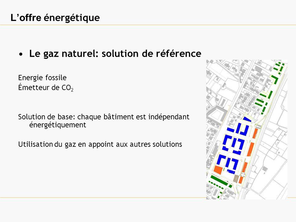 Loffre énergétique Le gaz naturel: solution de référence Energie fossile Émetteur de CO 2 Solution de base: chaque bâtiment est indépendant énergétiquement Utilisation du gaz en appoint aux autres solutions
