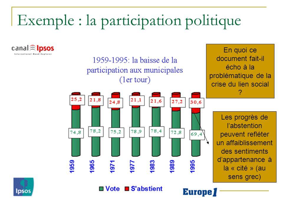 Exemple : la participation politique En quoi ce document fait-il écho à la problématique de la crise du lien social .