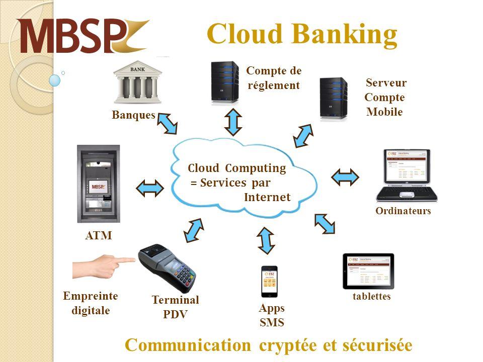 Communication cryptée et sécurisée Cloud Computing = Services par Internet Terminal PDV Apps SMS tablettes Ordinateurs Cloud Banking Banques Empreinte digitale Compte de réglement Serveur Compte Mobile ATM