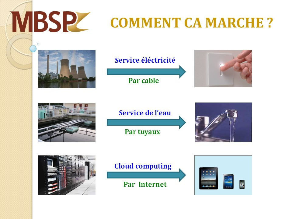 COMMENT CA MARCHE ? Service éléctricité Service de leau Par cable Par tuyaux Par Internet Cloud computing