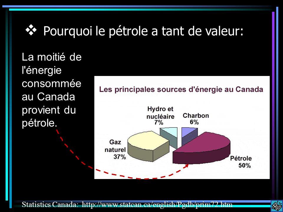 La moitié de l énergie consommée au Canada provient du pétrole.