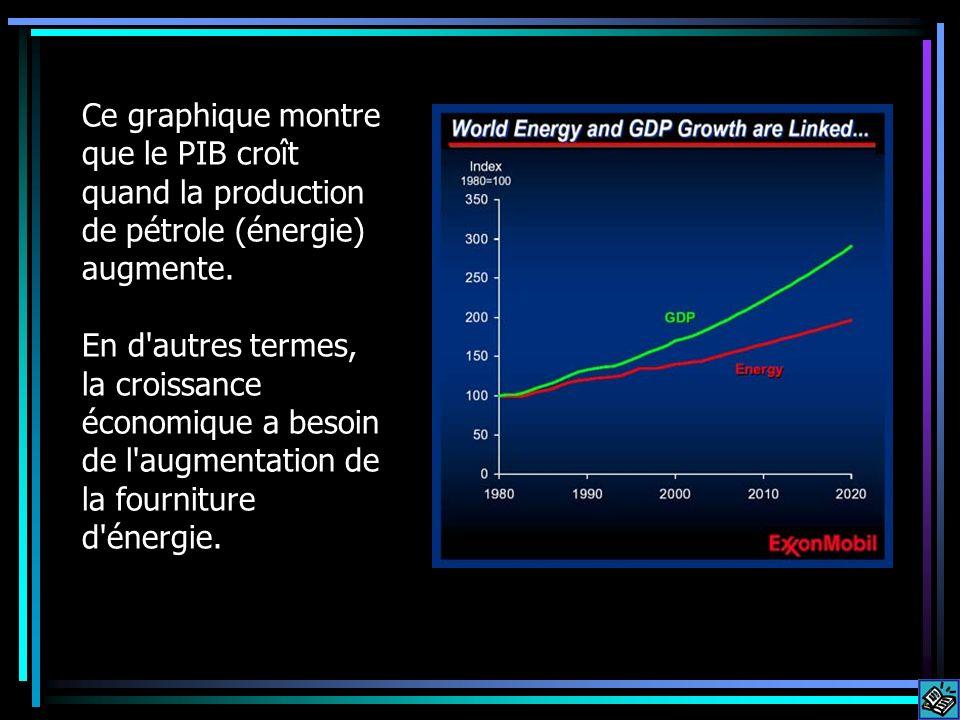 Ce graphique montre que le PIB croît quand la production de pétrole (énergie) augmente.