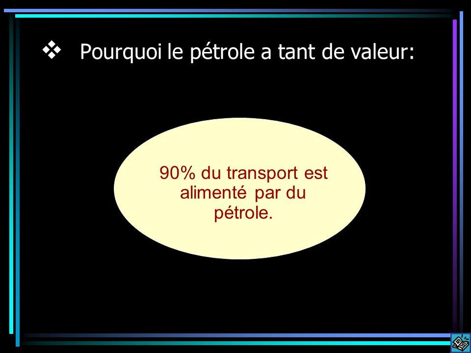 90% du transport est alimenté par du pétrole.