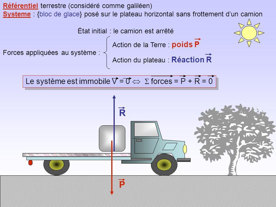 Référentiel terrestre (considéré comme galiléen) Systeme : {bloc de glace} posé sur le plateau horizontal sans frottement dun camion État initial : le camion est arrêté Forces appliquées au système : Action de la Terre : poids P Action du plateau : Réaction R P R Le système est immobile V = 0 forces = P + R = 0
