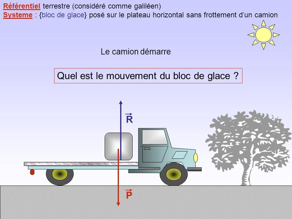 Référentiel terrestre (considéré comme galiléen) Systeme : {bloc de glace} posé sur le plateau horizontal sans frottement dun camion P R Le camion démarre Quel est le mouvement du bloc de glace ?