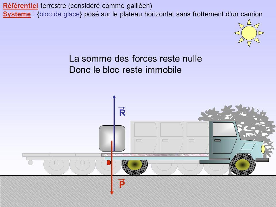 Référentiel terrestre (considéré comme galiléen) Systeme : {bloc de glace} posé sur le plateau horizontal sans frottement dun camion R P La somme des forces reste nulle Donc le bloc reste immobile