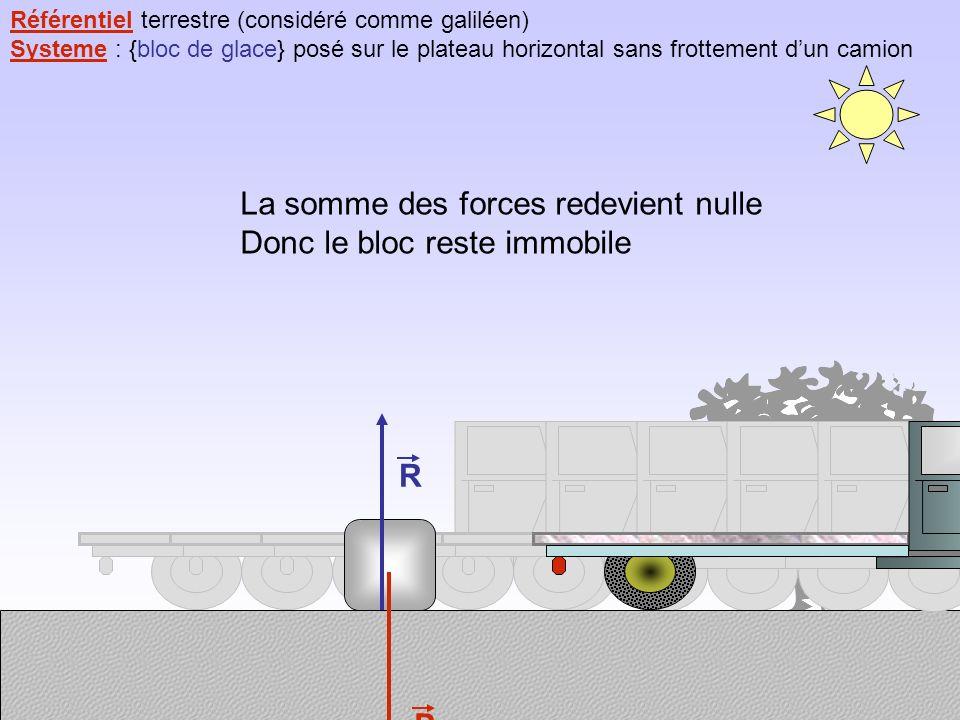 Référentiel terrestre (considéré comme galiléen) Systeme : {bloc de glace} posé sur le plateau horizontal sans frottement dun camion P R La somme des forces redevient nulle Donc le bloc reste immobile