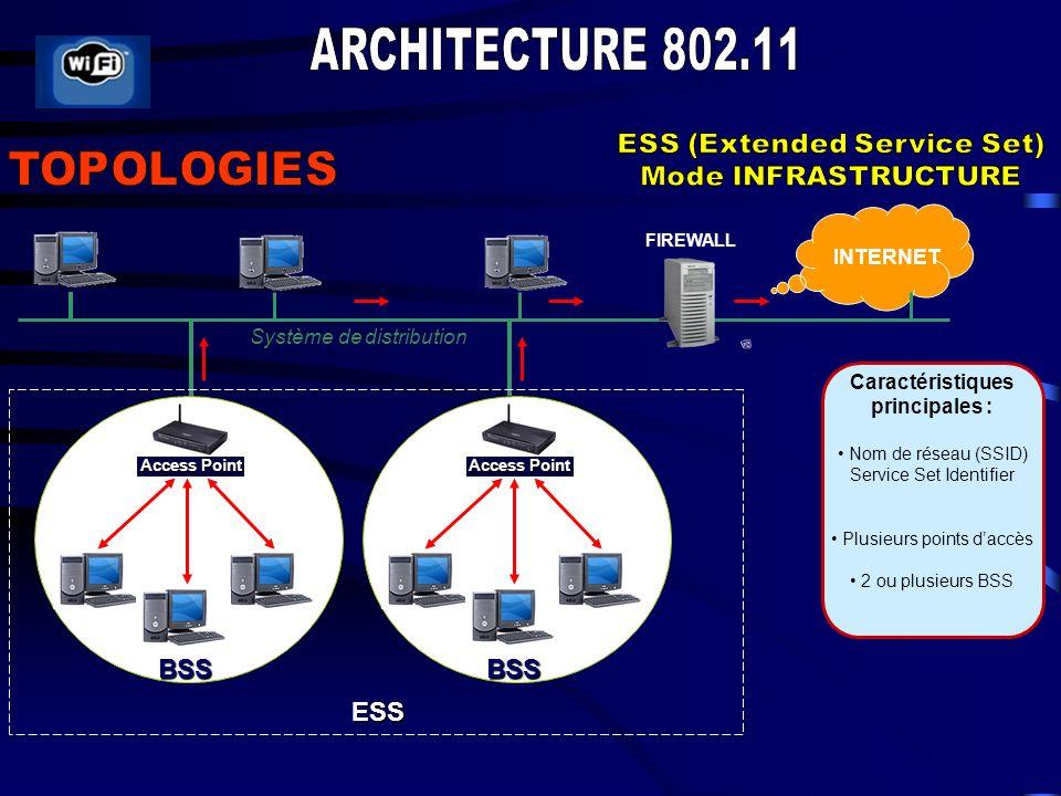 Caractéristiques principales : Nom de réseau (SSID) Service Set Identifier Plusieurs points daccès 2 ou plusieurs BSS INTERNET BSS Access Point BSS FIREWALL Système de distribution ESS