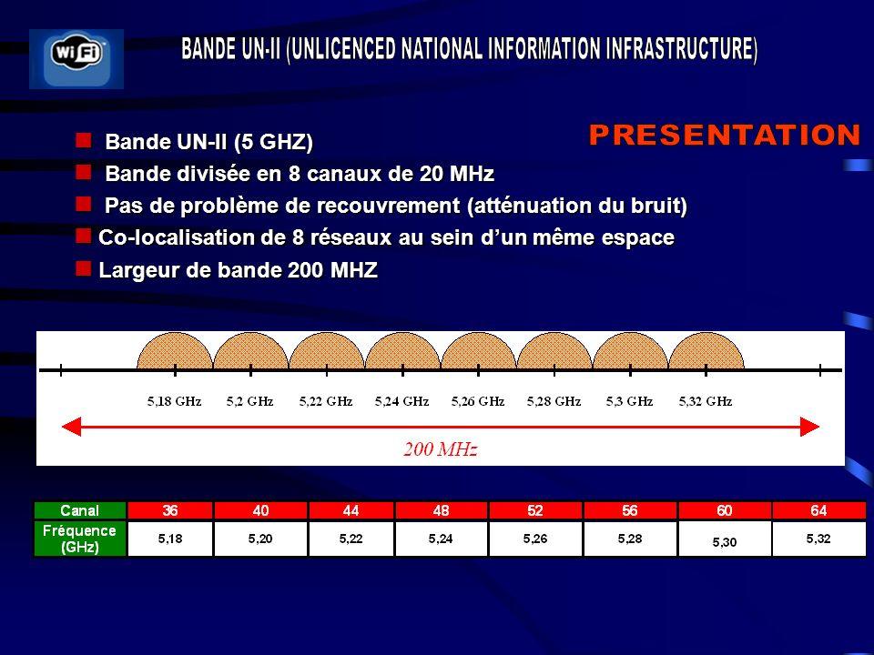 Bande UN-II (5 GHZ) Bande UN-II (5 GHZ) Bande divisée en 8 canaux de 20 MHz Bande divisée en 8 canaux de 20 MHz Pas de problème de recouvrement (atténuation du bruit) Pas de problème de recouvrement (atténuation du bruit) Co-localisation de 8 réseaux au sein dun même espace Co-localisation de 8 réseaux au sein dun même espace Largeur de bande 200 MHZ Largeur de bande 200 MHZ