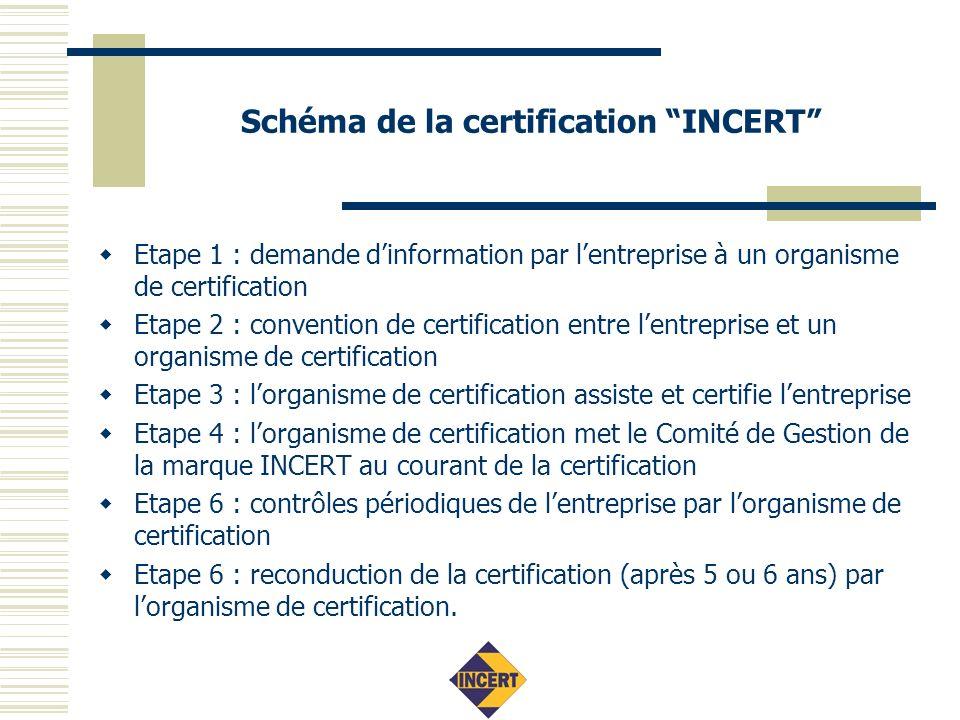 Schéma de la certification INCERT Etape 1 : demande dinformation par lentreprise à un organisme de certification Etape 2 : convention de certification entre lentreprise et un organisme de certification Etape 3 : lorganisme de certification assiste et certifie lentreprise Etape 4 : lorganisme de certification met le Comité de Gestion de la marque INCERT au courant de la certification Etape 6 : contrôles périodiques de lentreprise par lorganisme de certification Etape 6 : reconduction de la certification (après 5 ou 6 ans) par lorganisme de certification.
