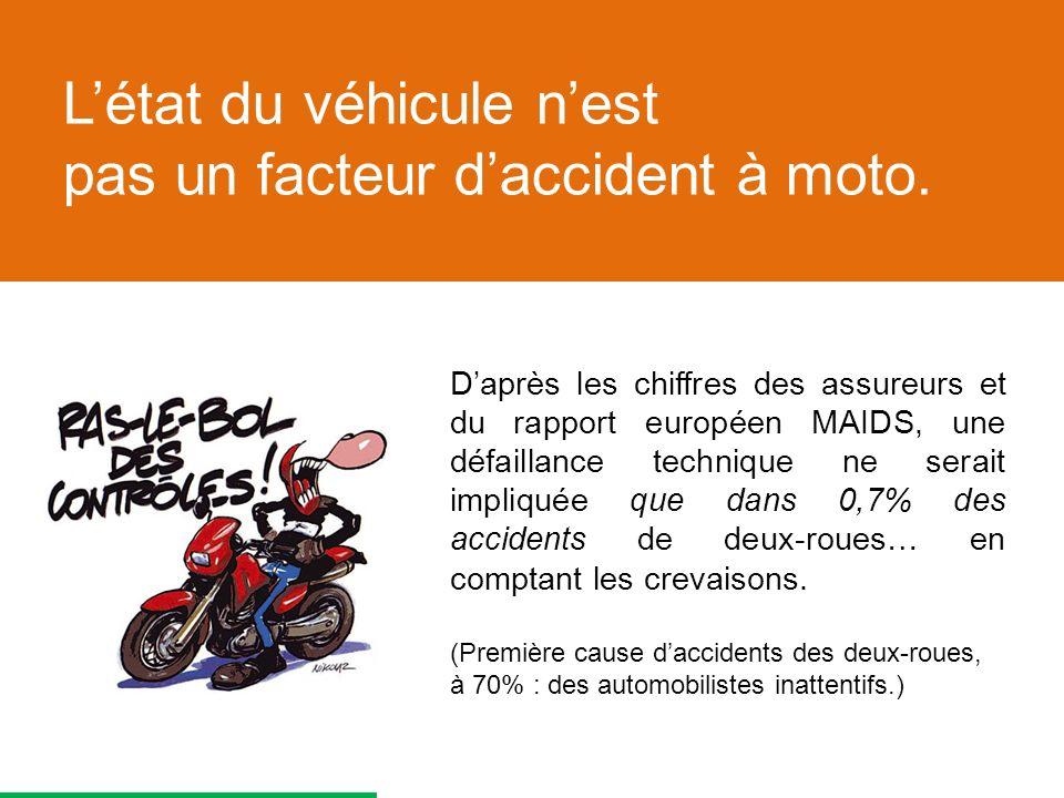 Daprès les chiffres des assureurs et du rapport européen MAIDS, une défaillance technique ne serait impliquée que dans 0,7% des accidents de deux-roues… en comptant les crevaisons.