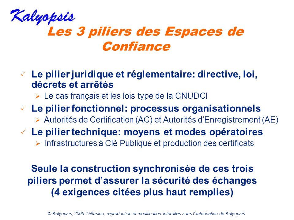 © Kalyopsis, 2005. Diffusion, reproduction et modification interdites sans l'autorisation de Kalyopsis Les 3 piliers des Espaces de Confiance Le pilie